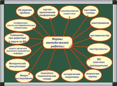 Формы методической работы Формы методической работы направленные на повышения квалификации и профессионального мастерства педагогических и руководящих работников школы